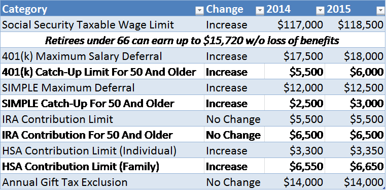 2015 Tax Changes